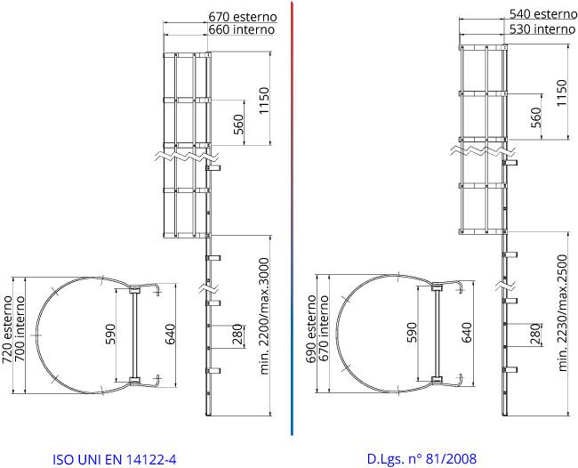 Misure scala con gabbia